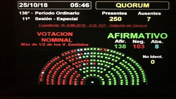 Argentina. Cámara de Diputados aprueba presupuesto 2019